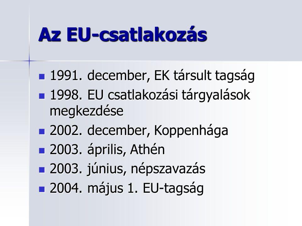 Az EU-csatlakozás 1991. december, EK társult tagság