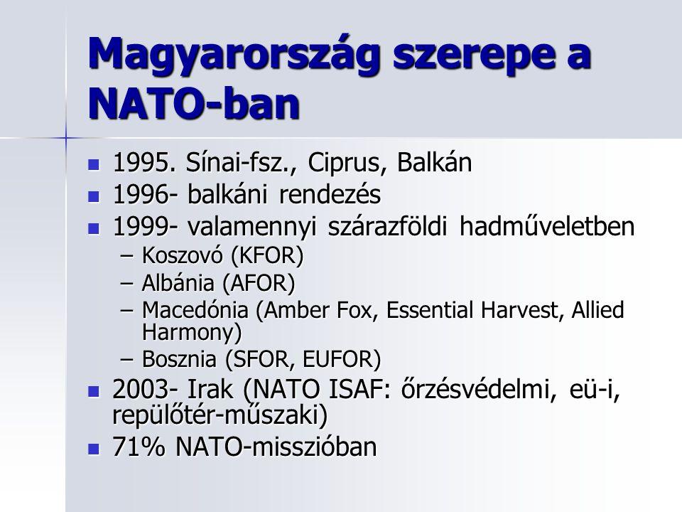 Magyarország szerepe a NATO-ban