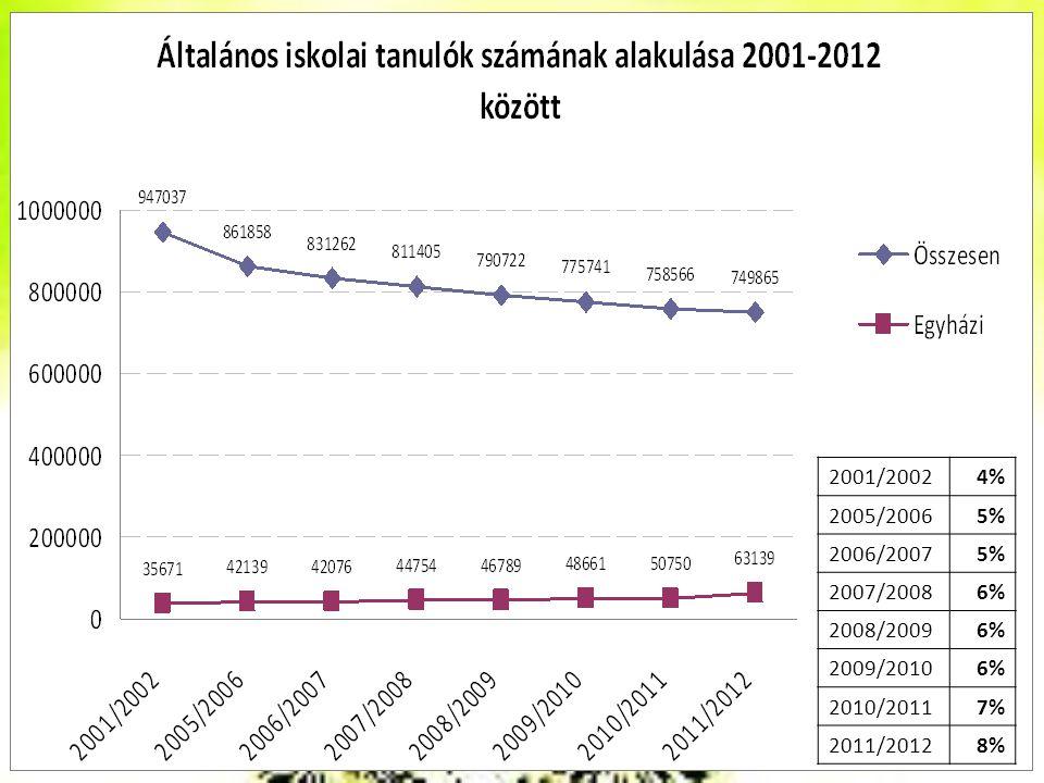2001/2002 4% 2005/2006 5% 2006/2007 2007/2008 6% 2008/2009 2009/2010 2010/2011 7% 2011/2012 8%