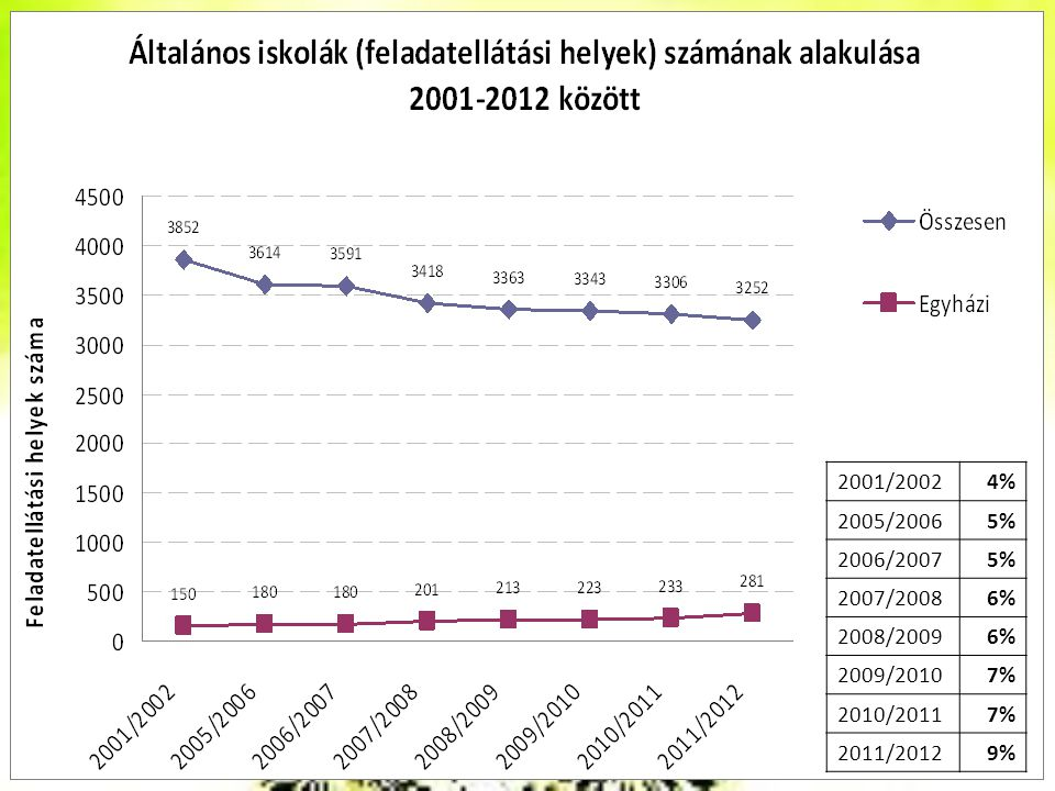 2001/2002 4% 2005/2006 5% 2006/2007 2007/2008 6% 2008/2009 2009/2010 7% 2010/2011 2011/2012 9%