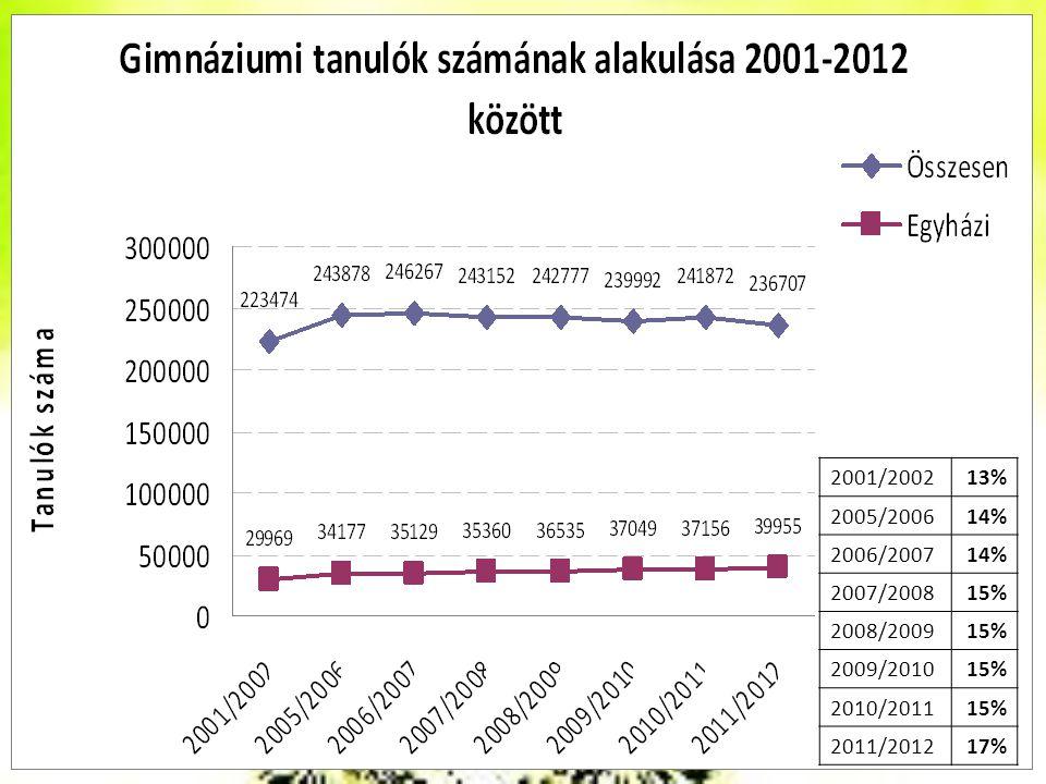 2001/2002 13% 2005/2006 14% 2006/2007 2007/2008 15% 2008/2009 2009/2010 2010/2011 2011/2012 17%
