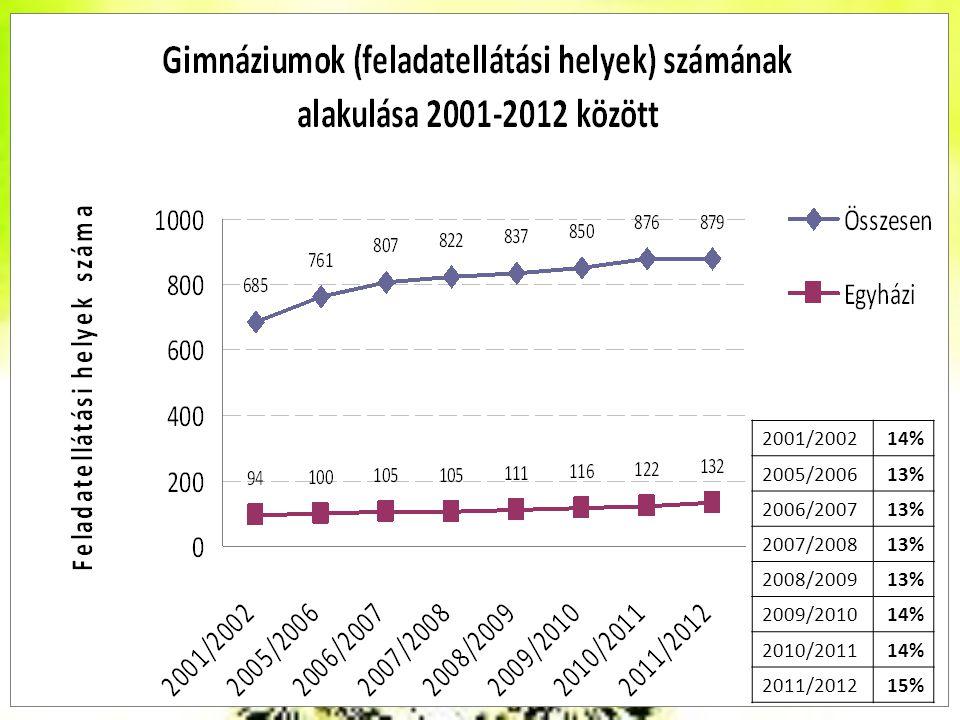 2001/2002 14% 2005/2006 13% 2006/2007 2007/2008 2008/2009 2009/2010 2010/2011 2011/2012 15%