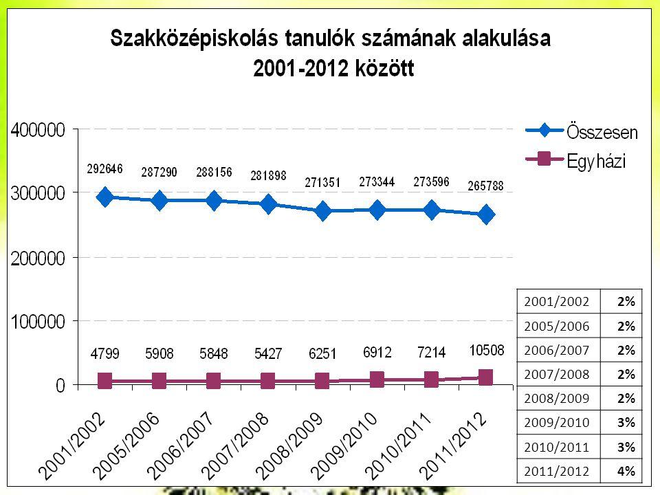 2001/2002 2% 2005/2006 2006/2007 2007/2008 2008/2009 2009/2010 3% 2010/2011 2011/2012 4%