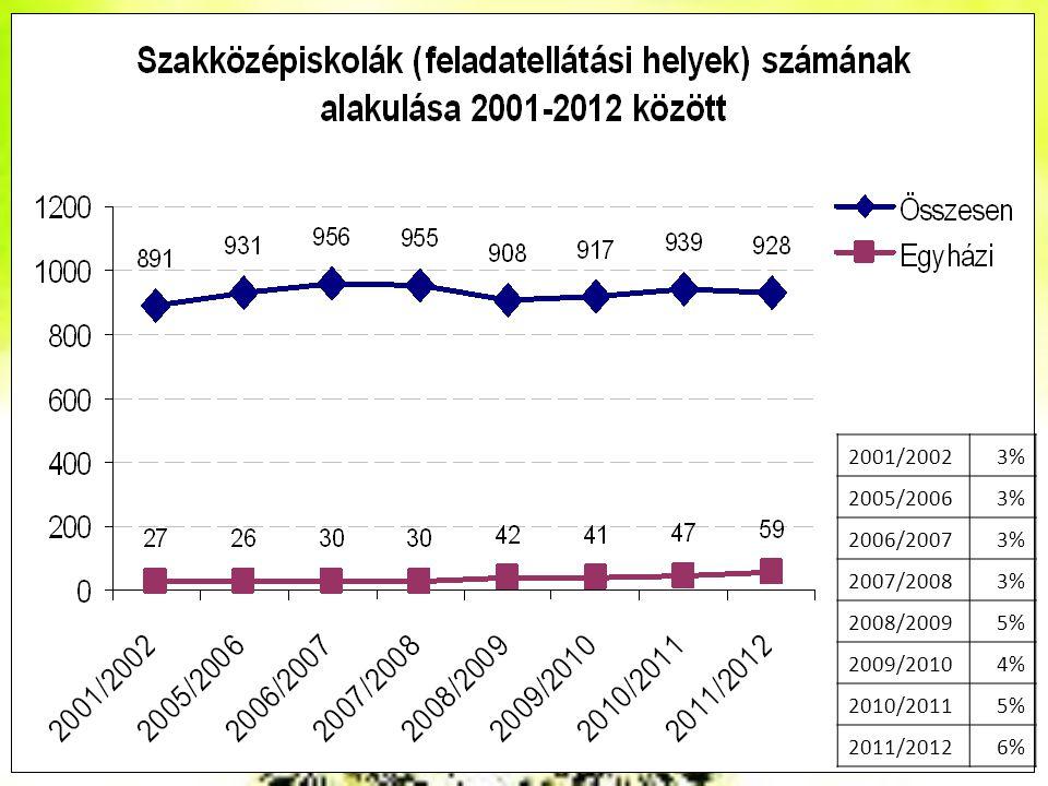 2001/2002 3% 2005/2006 2006/2007 2007/2008 2008/2009 5% 2009/2010 4% 2010/2011 2011/2012 6%