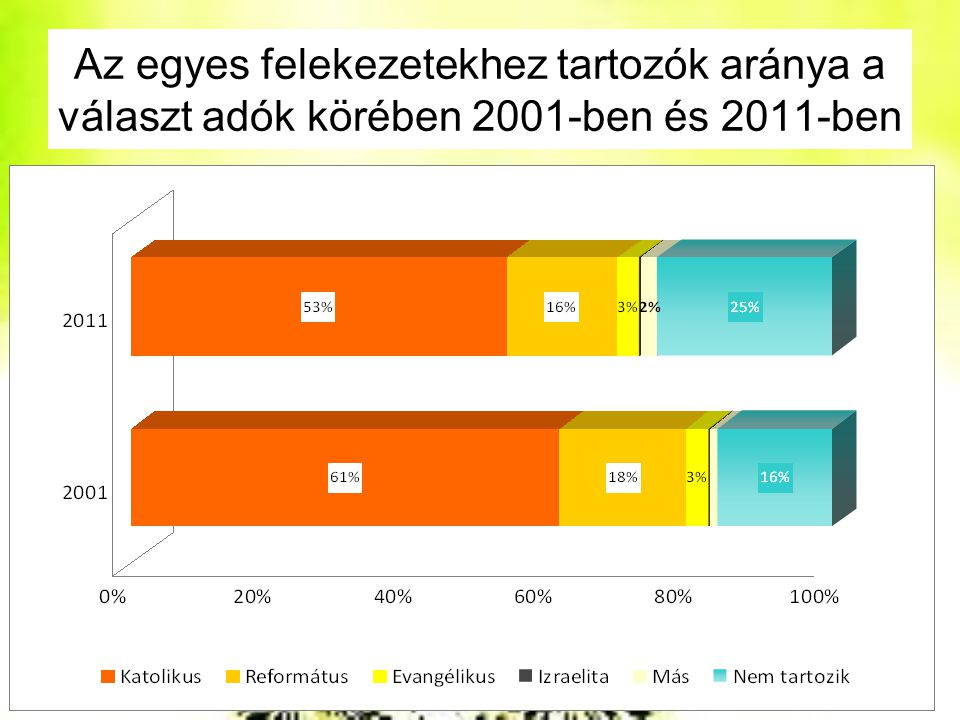 Az egyes felekezetekhez tartozók aránya a választ adók körében 2001-ben és 2011-ben