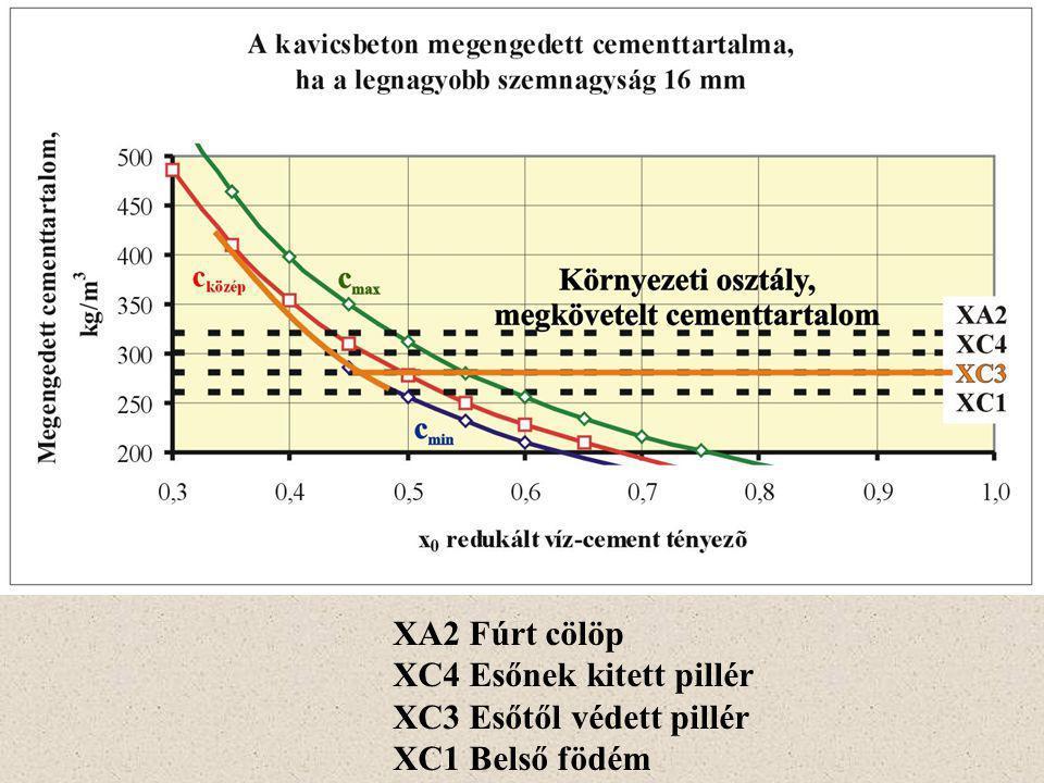 XA2 Fúrt cölöp XC4 Esőnek kitett pillér XC3 Esőtől védett pillér XC1 Belső födém