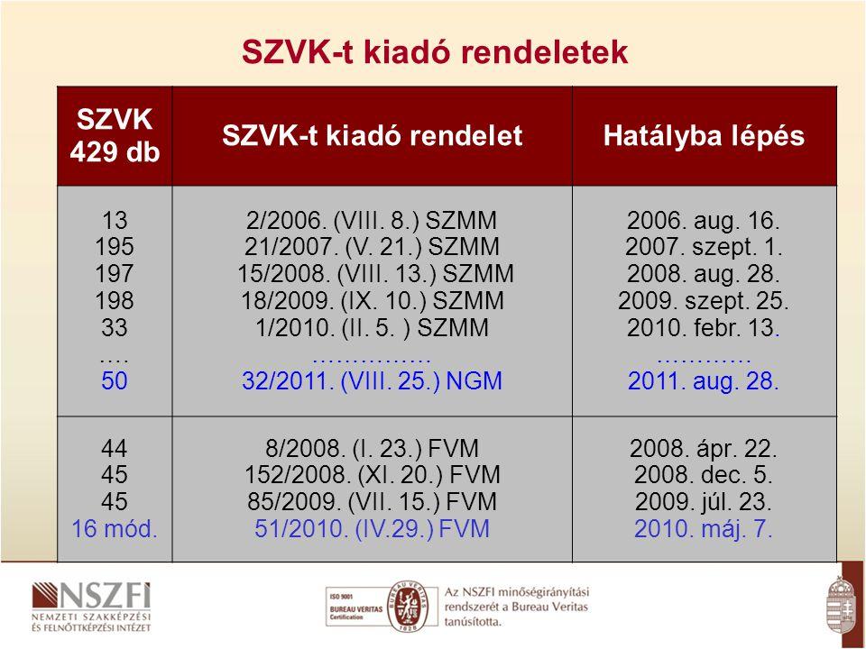 SZVK-t kiadó rendeletek