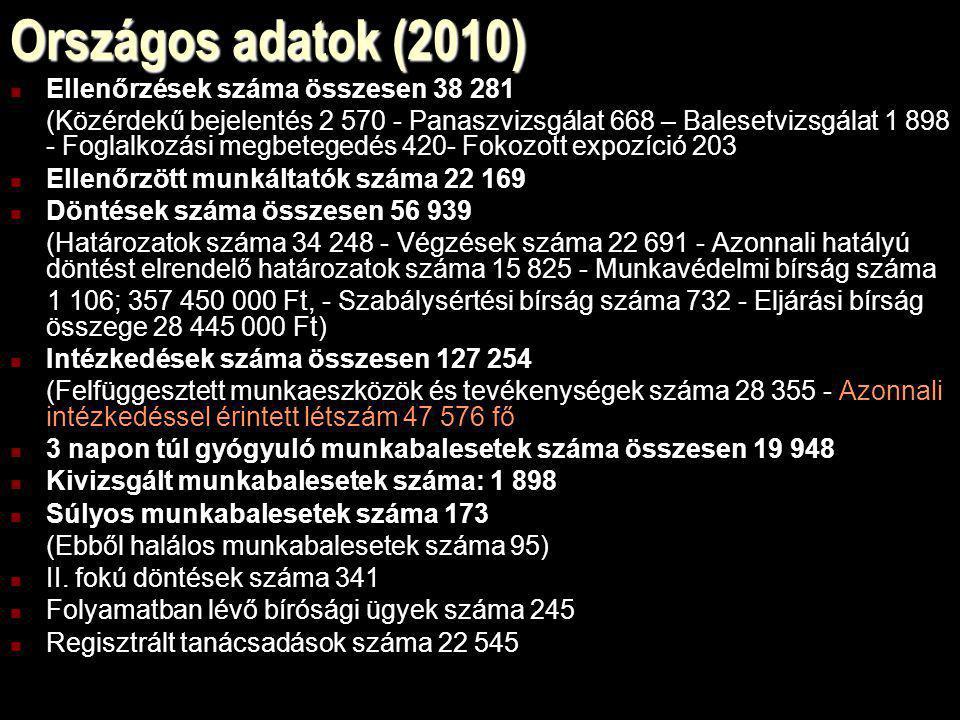 Országos adatok (2010) Ellenőrzések száma összesen 38 281