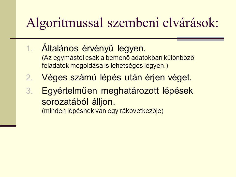 Algoritmussal szembeni elvárások: