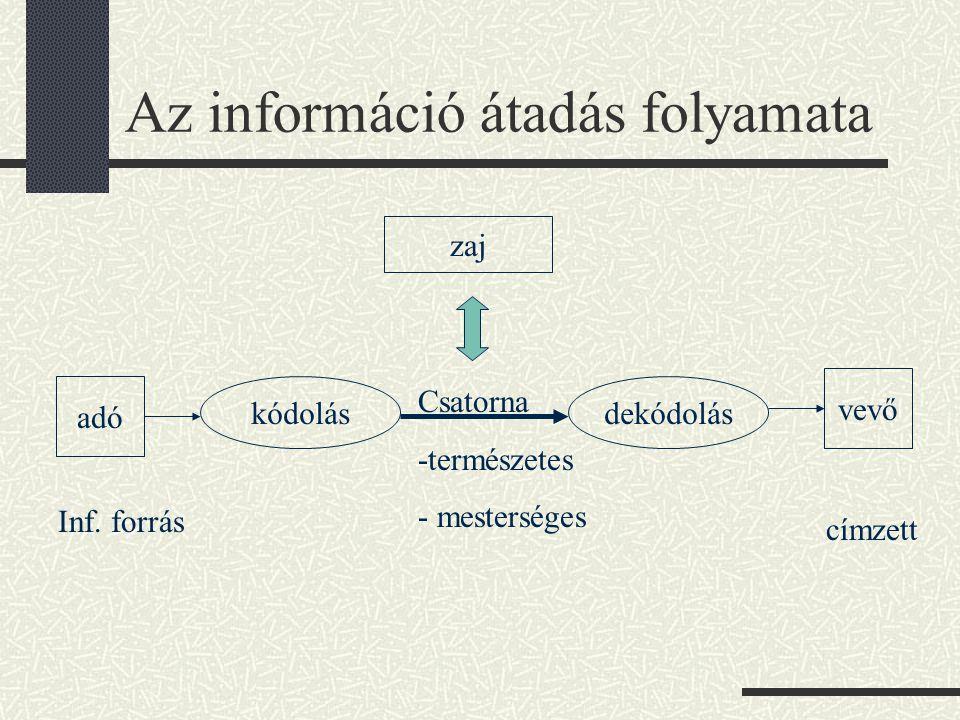 Az információ átadás folyamata