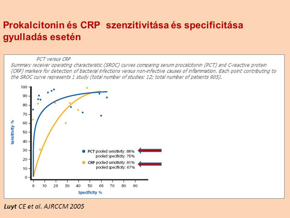 Prokalcitonin és CRP szenzitivitása és specificitása gyulladás esetén