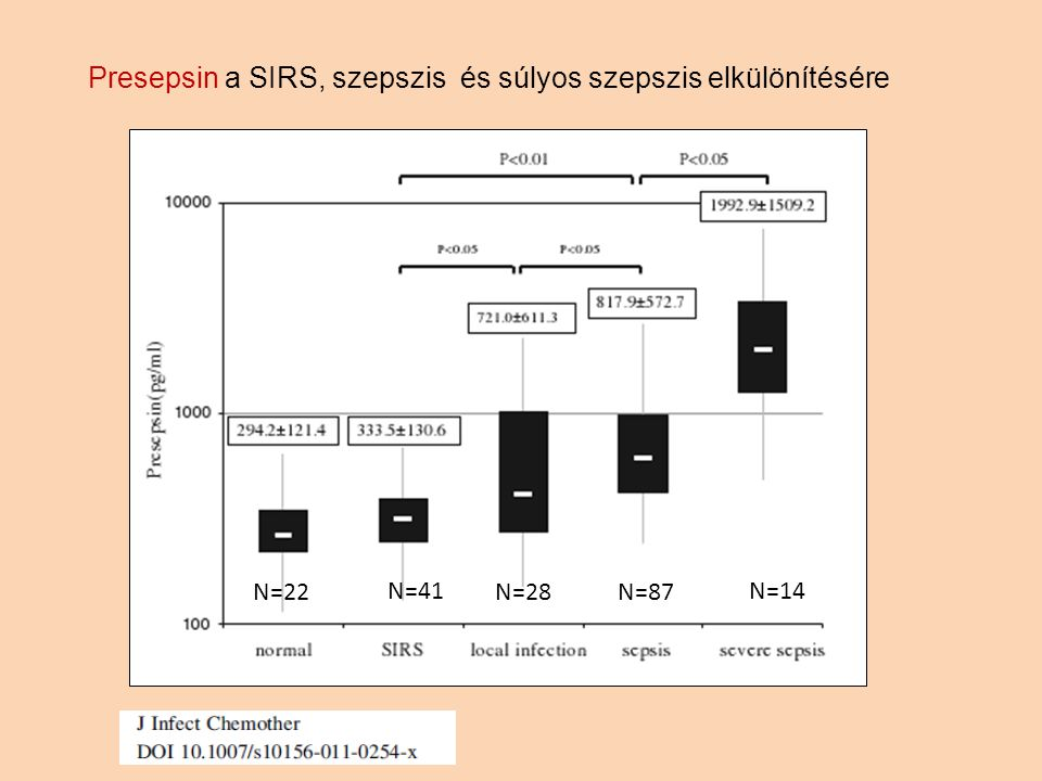Presepsin a SIRS, szepszis és súlyos szepszis elkülönítésére