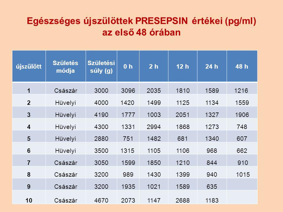 Egészséges újszülöttek PRESEPSIN értékei (pg/ml) az első 48 órában