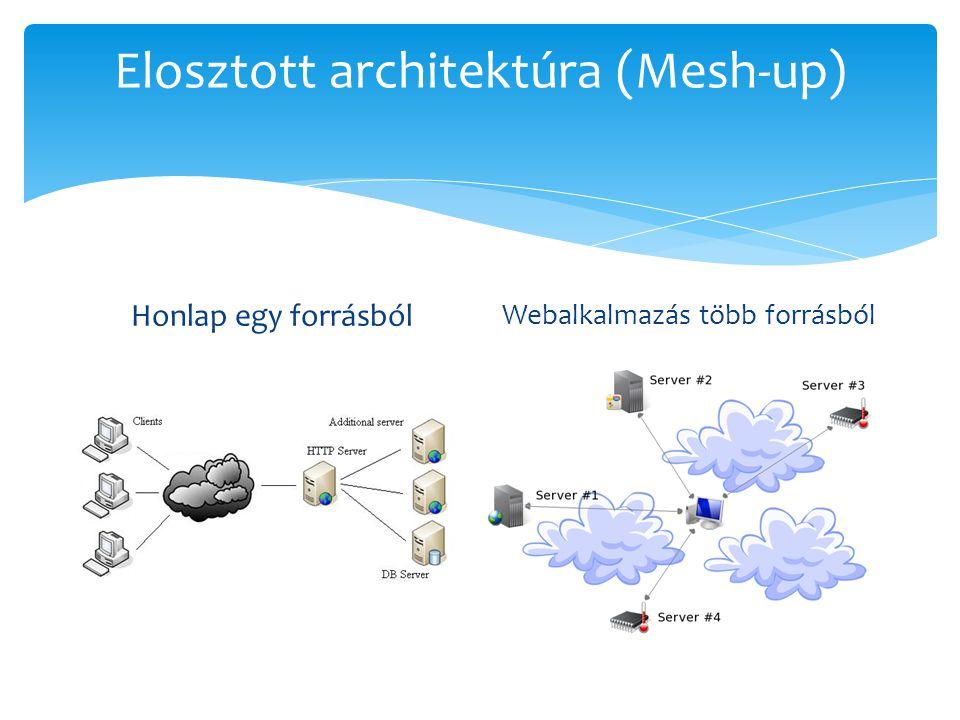 Elosztott architektúra (Mesh-up)