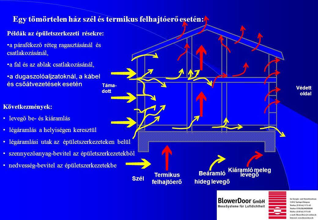 Egy tömörtelen ház szél és termikus felhajtóerő esetén: