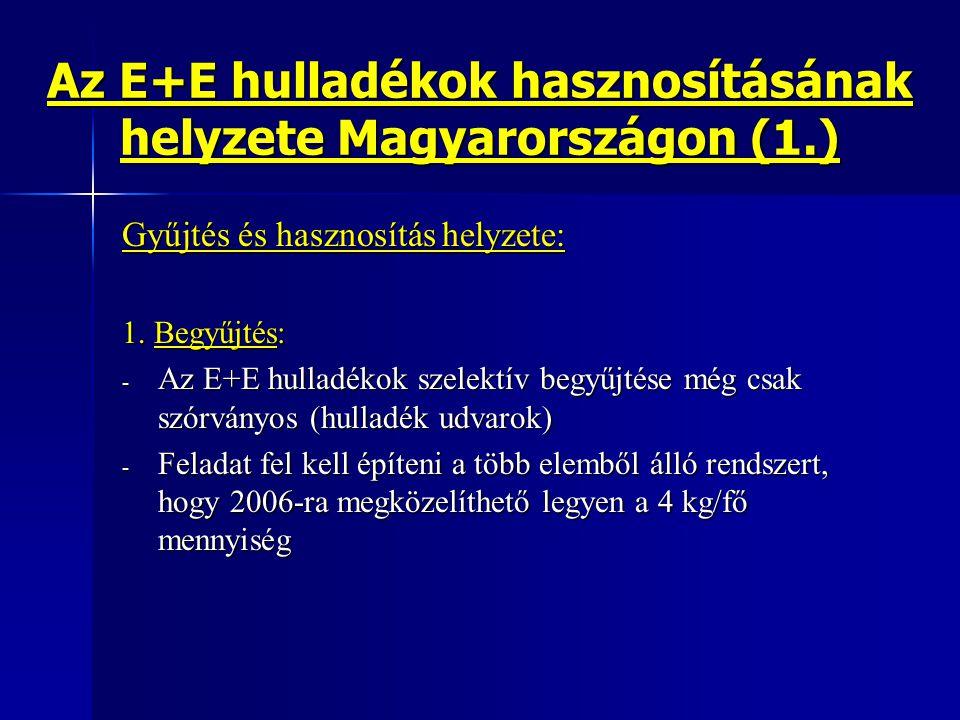Az E+E hulladékok hasznosításának helyzete Magyarországon (1.)