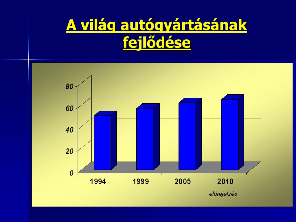 A világ autógyártásának fejlődése