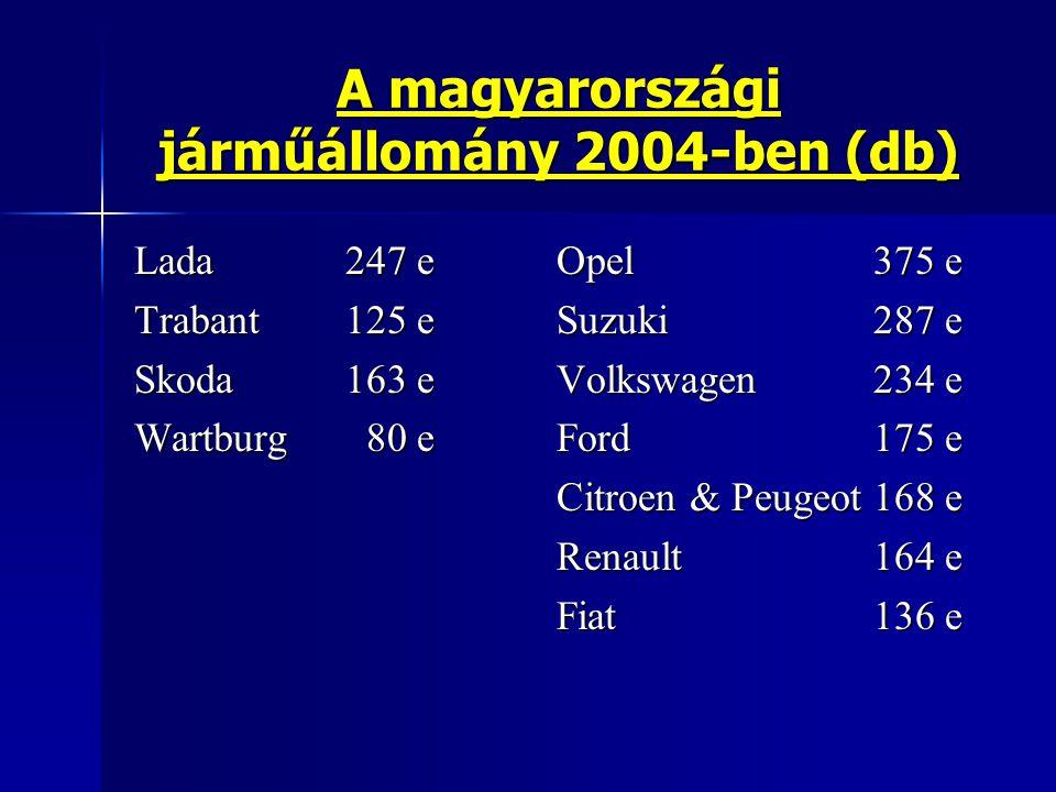 A magyarországi járműállomány 2004-ben (db)
