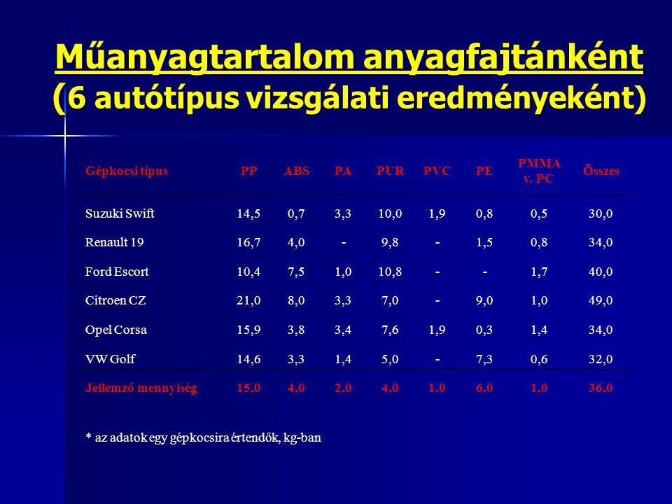 Műanyagtartalom anyagfajtánként (6 autótípus vizsgálati eredményeként)