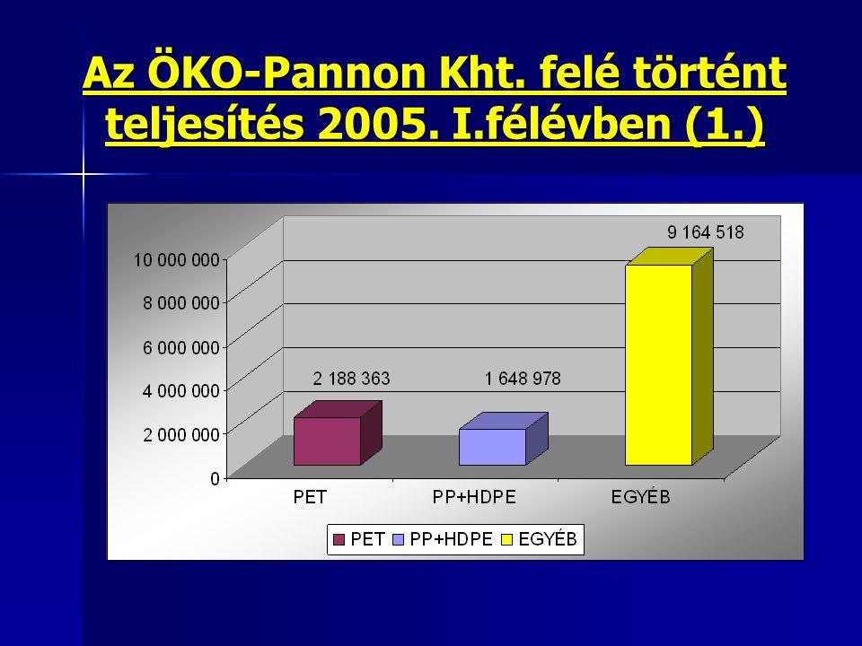Az ÖKO-Pannon Kht. felé történt teljesítés 2005. I.félévben (1.)