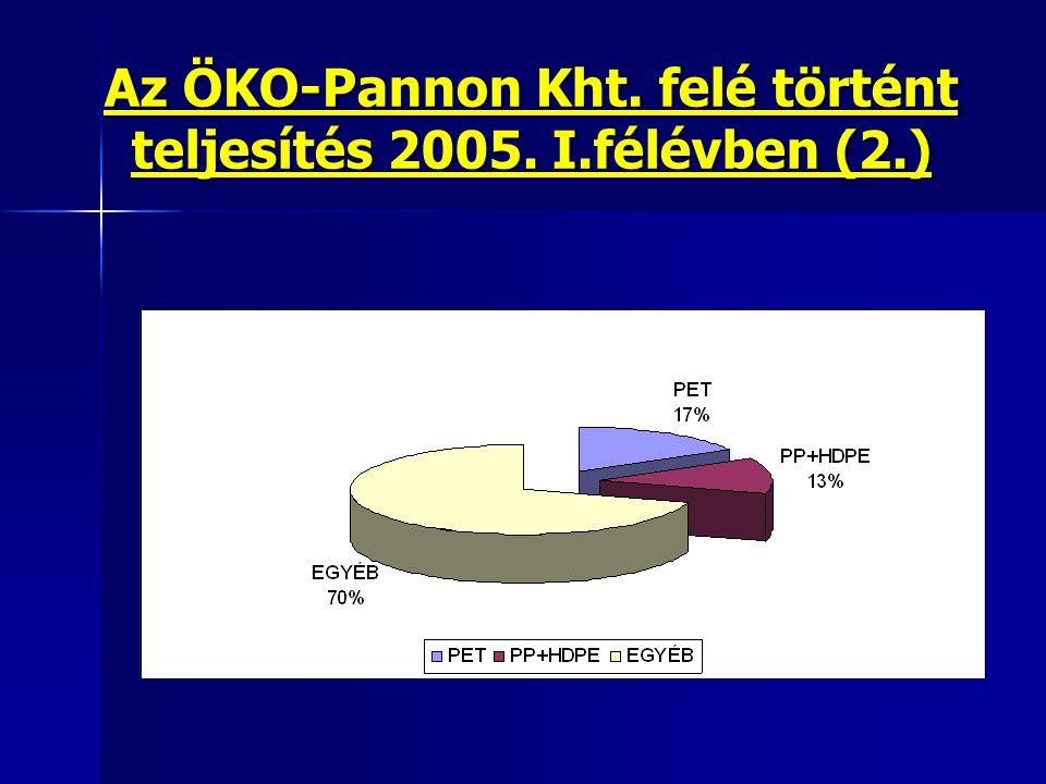 Az ÖKO-Pannon Kht. felé történt teljesítés 2005. I.félévben (2.)