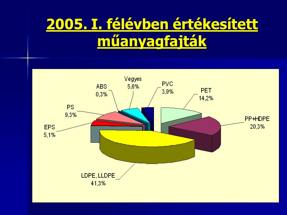 2005. I. félévben értékesített műanyagfajták