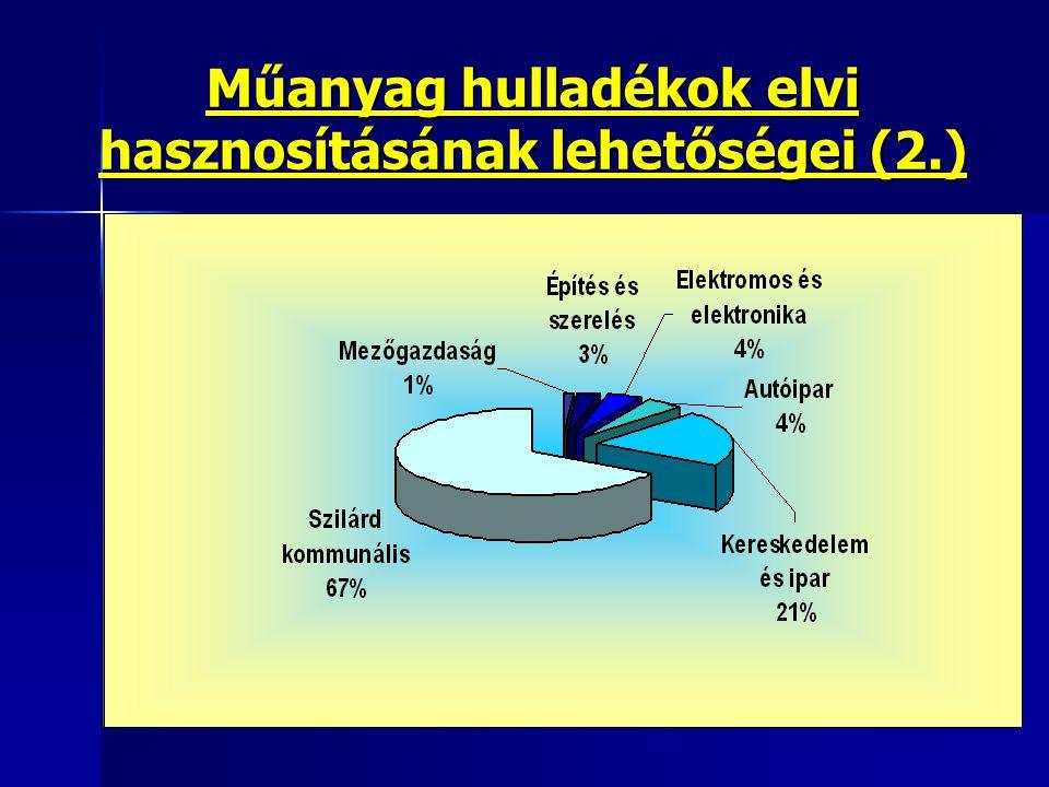 Műanyag hulladékok elvi hasznosításának lehetőségei (2.)