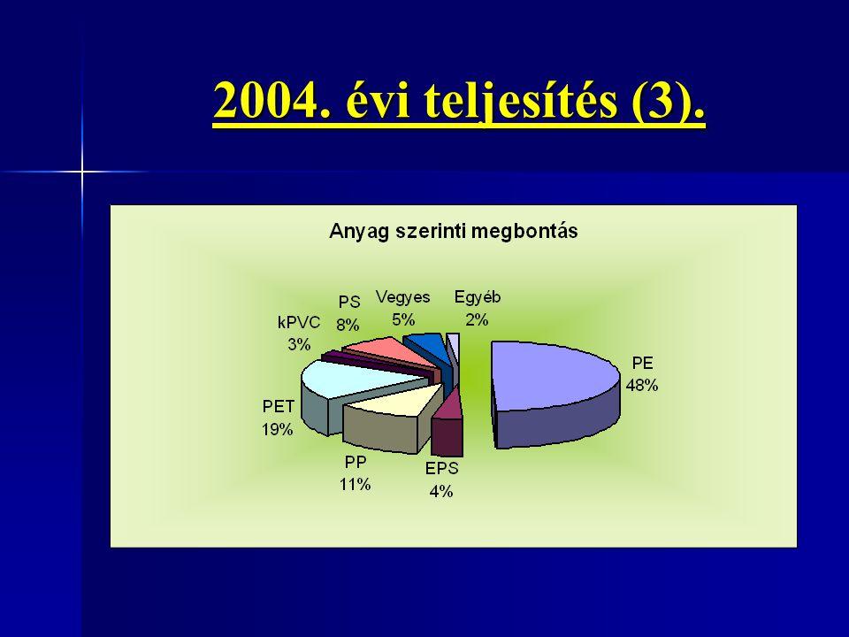 2004. évi teljesítés (3).