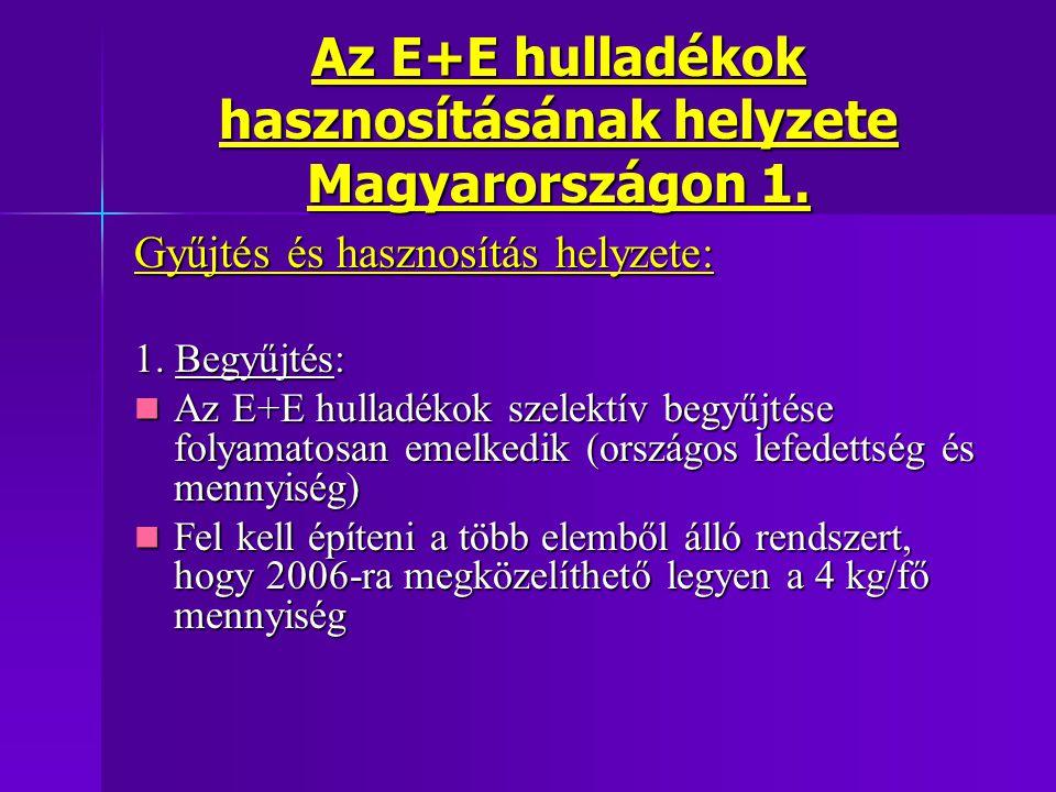 Az E+E hulladékok hasznosításának helyzete Magyarországon 1.