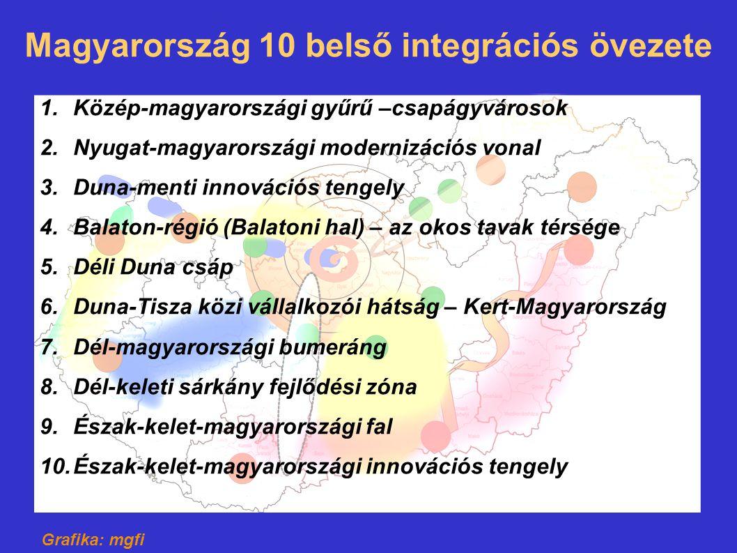 Magyarország 10 belső integrációs övezete