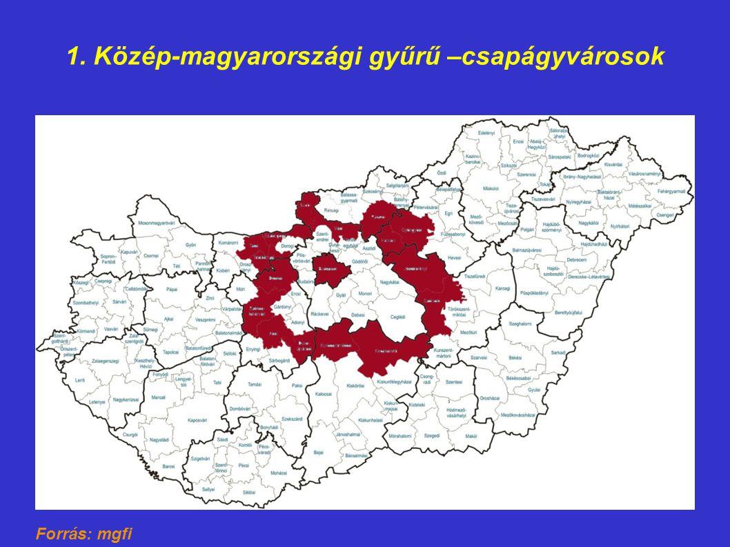 1. Közép-magyarországi gyűrű –csapágyvárosok