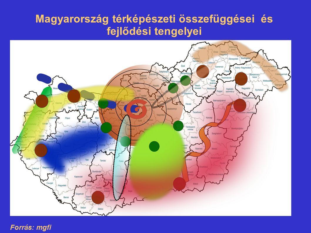 Magyarország térképészeti összefüggései és fejlődési tengelyei