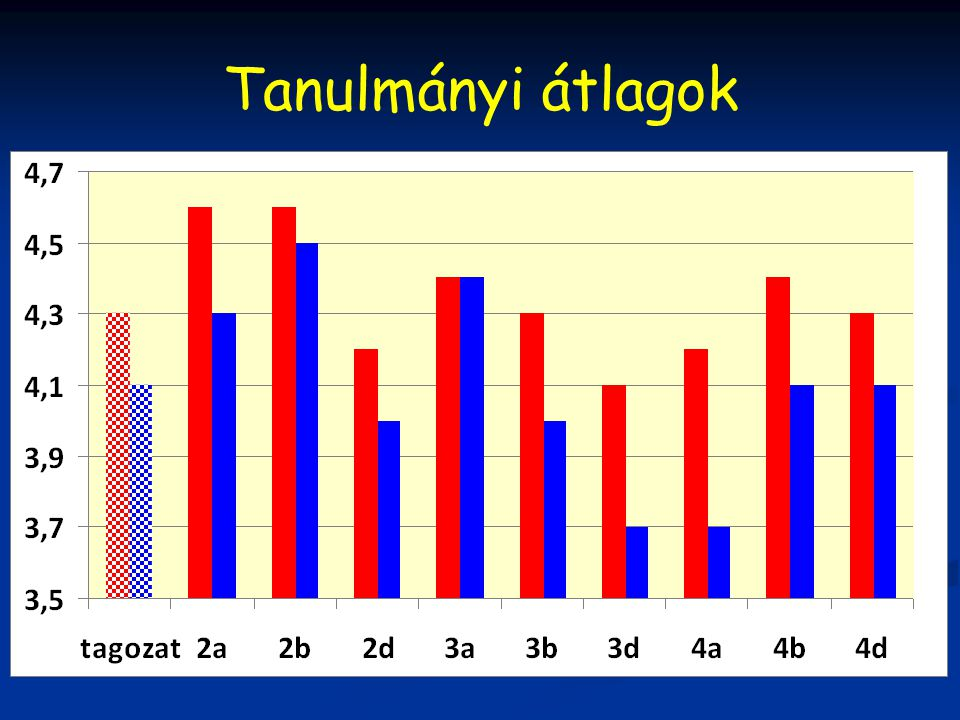 Tanulmányi átlagok