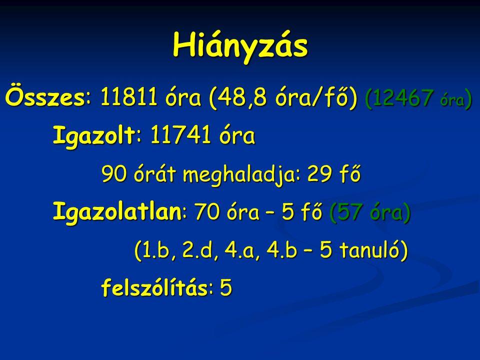 Hiányzás Összes: 11811 óra (48,8 óra/fő) (12467 óra)