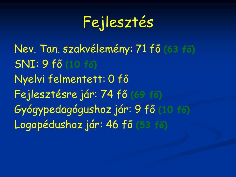 Fejlesztés Nev. Tan. szakvélemény: 71 fő (63 fő) SNI: 9 fő (10 fő)