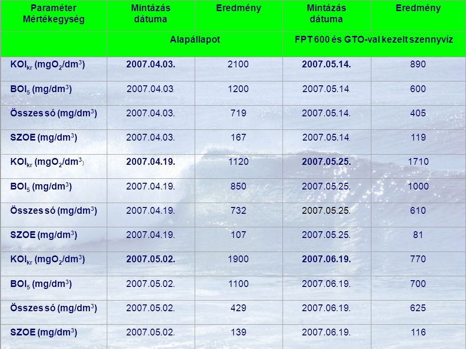 Paraméter Mértékegység Mintázás dátuma Eredmény