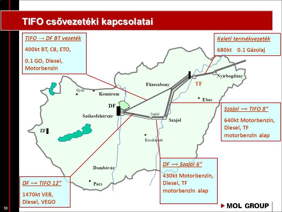 TIFO csővezetéki kapcsolatai