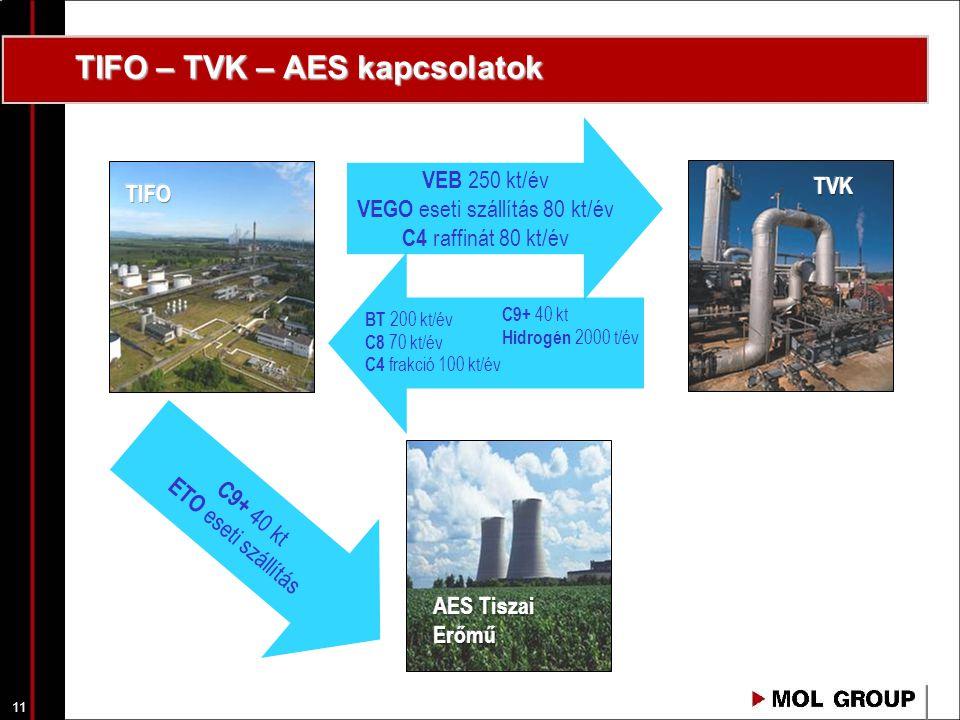TIFO – TVK – AES kapcsolatok