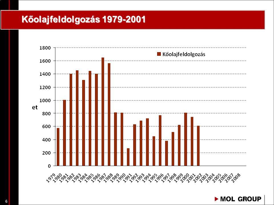 Kőolajfeldolgozás 1979-2001