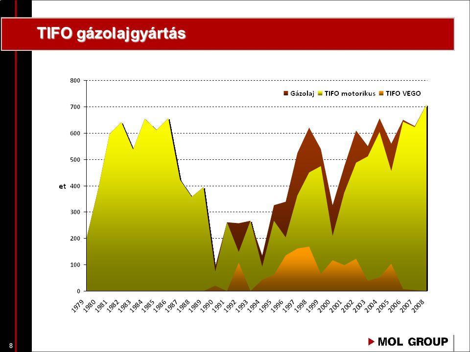 TIFO gázolajgyártás