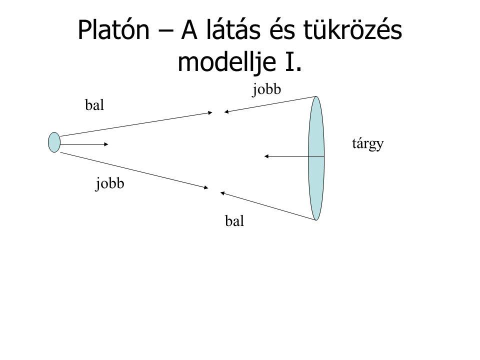 Platón – A látás és tükrözés modellje I.
