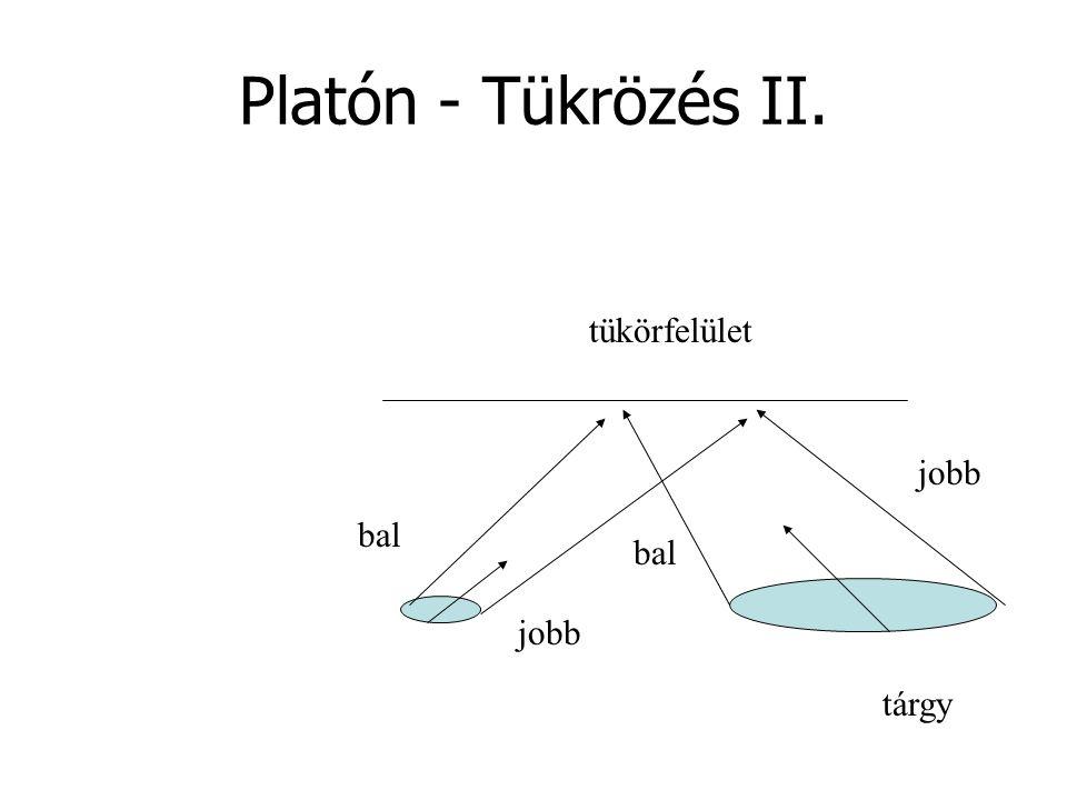 Platón - Tükrözés II. tükörfelület jobb bal bal jobb tárgy