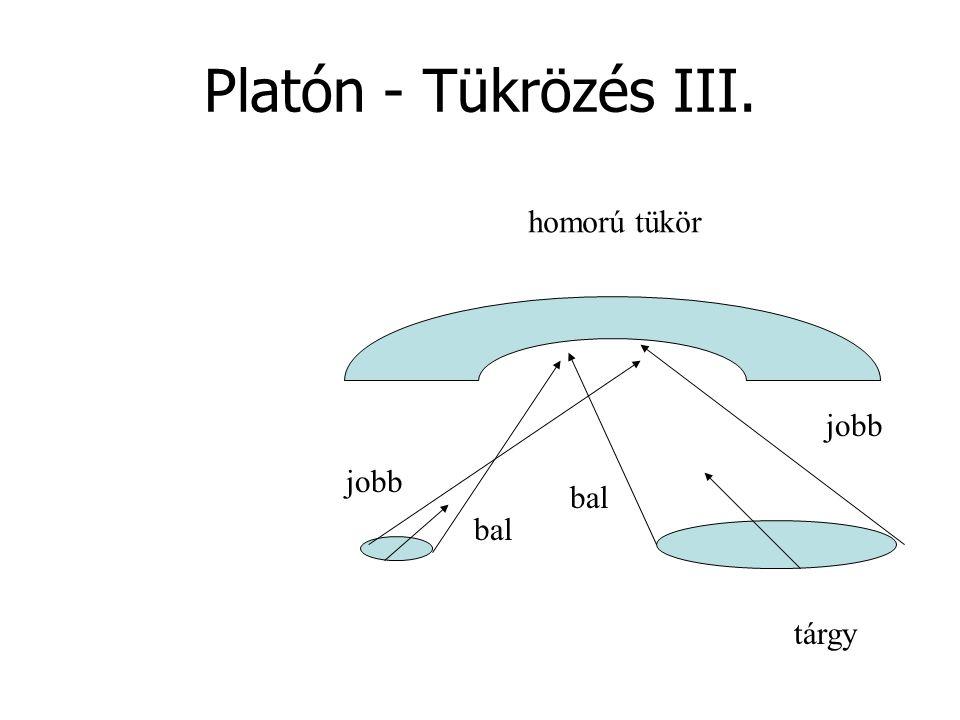 Platón - Tükrözés III. homorú tükör jobb jobb bal bal tárgy