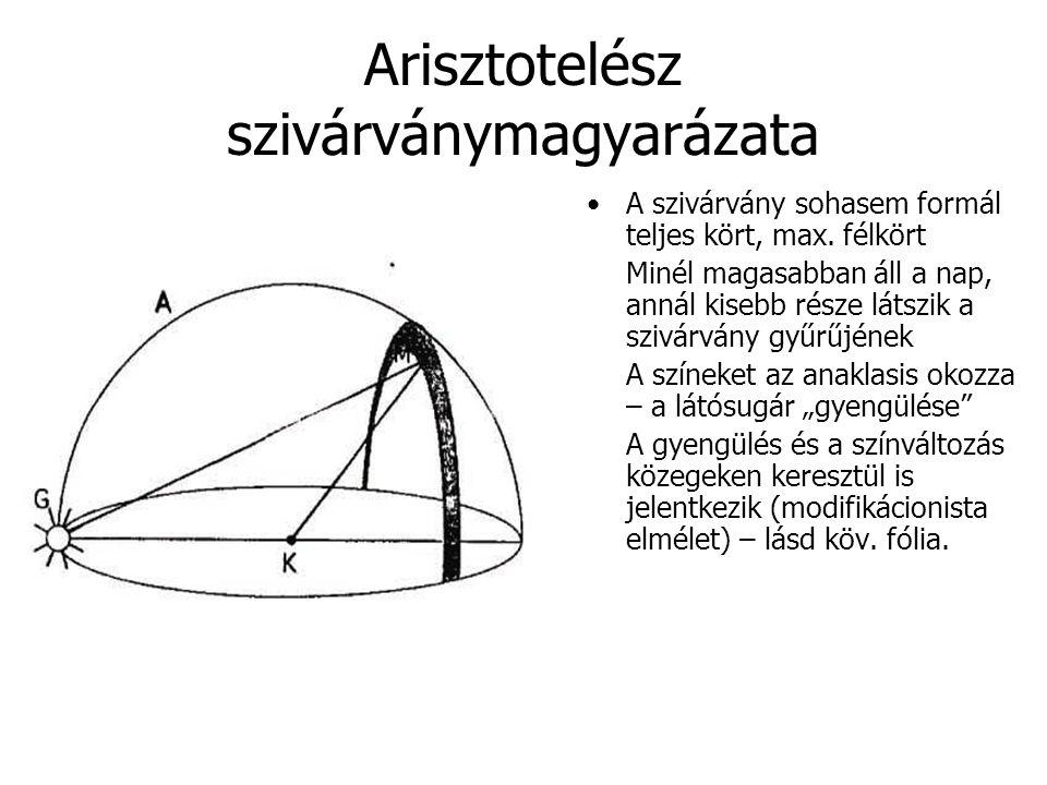 Arisztotelész szivárványmagyarázata