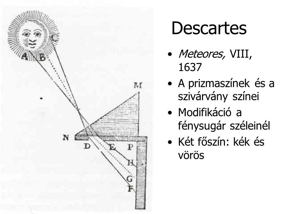Descartes Meteores, VIII, 1637 A prizmaszínek és a szivárvány színei