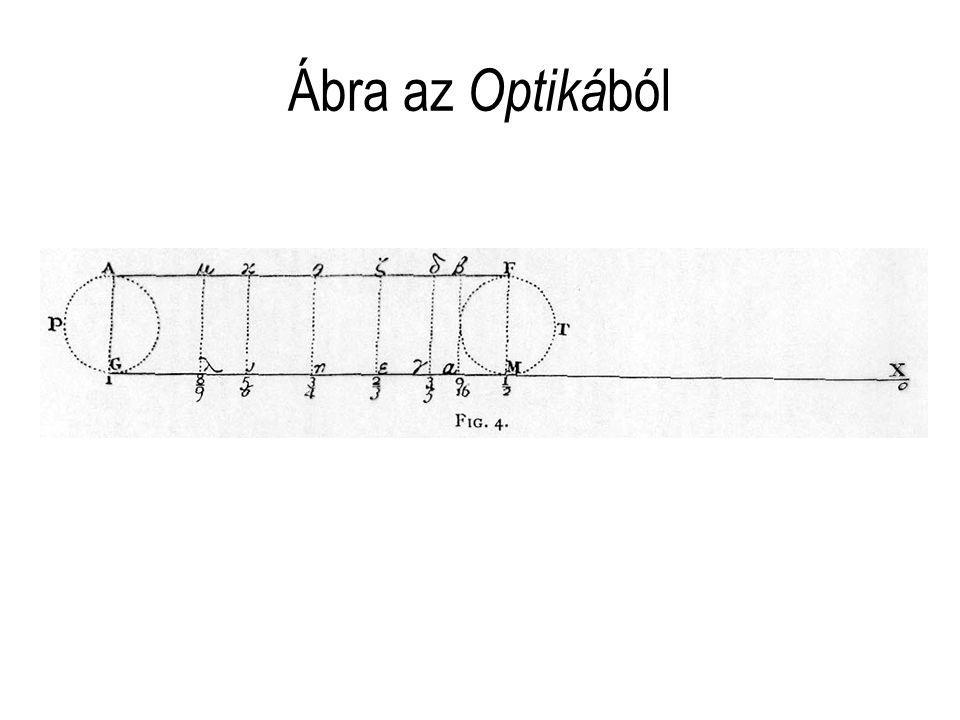 Ábra az Optikából