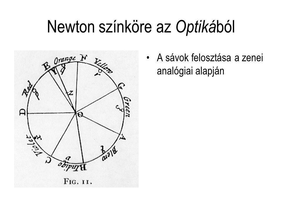 Newton színköre az Optikából