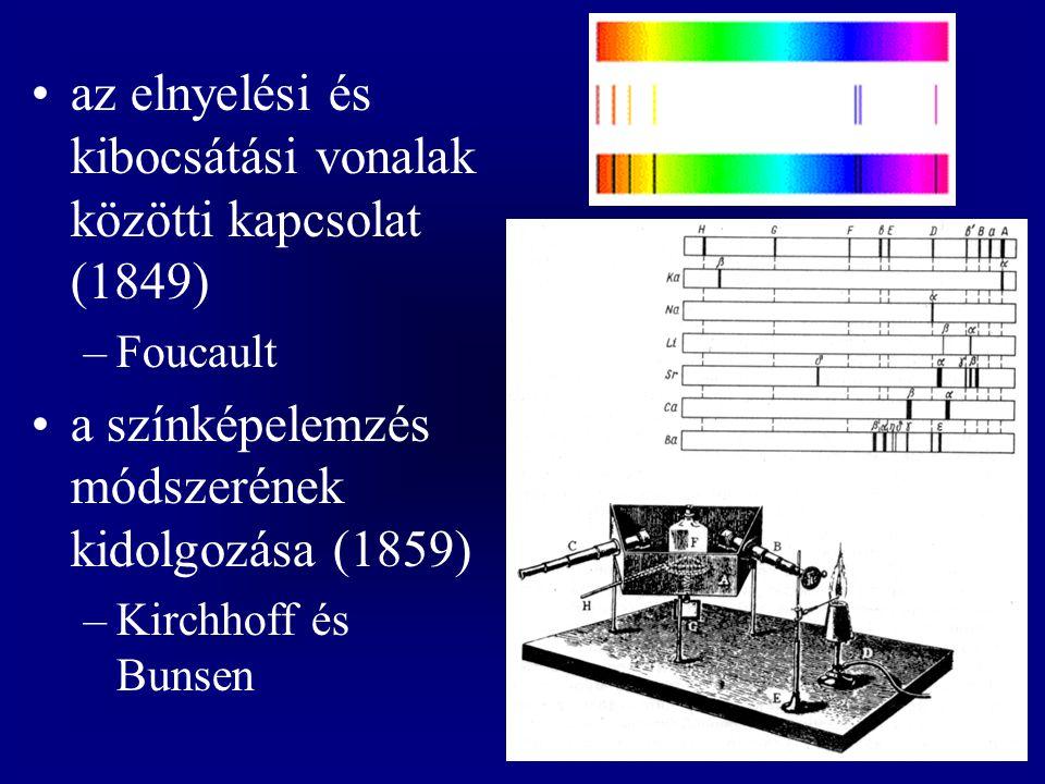 az elnyelési és kibocsátási vonalak közötti kapcsolat (1849)