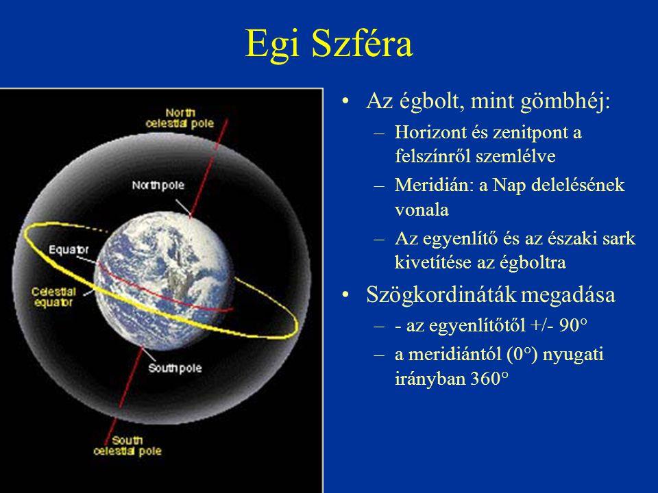 Egi Szféra Az égbolt, mint gömbhéj: Szögkordináták megadása