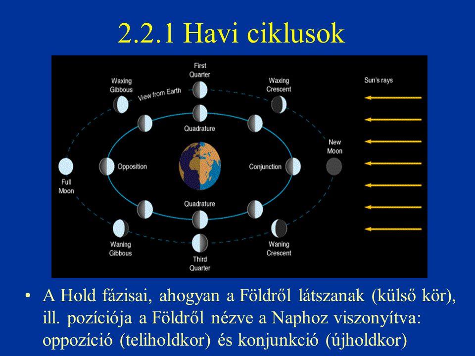 2.2.1 Havi ciklusok